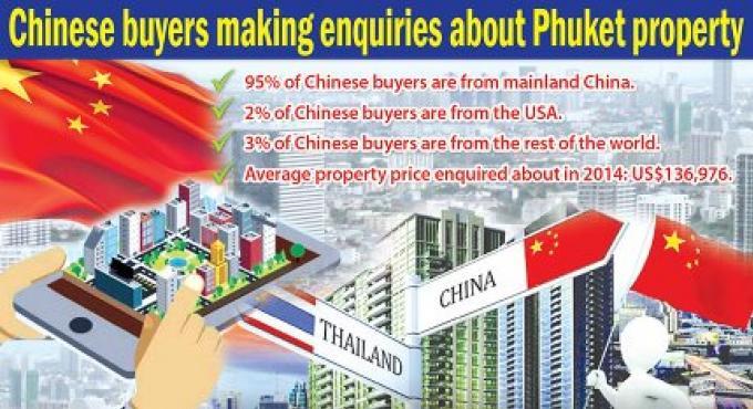 Une montée dans l'intérêt chinois pour la propriété à Phuket