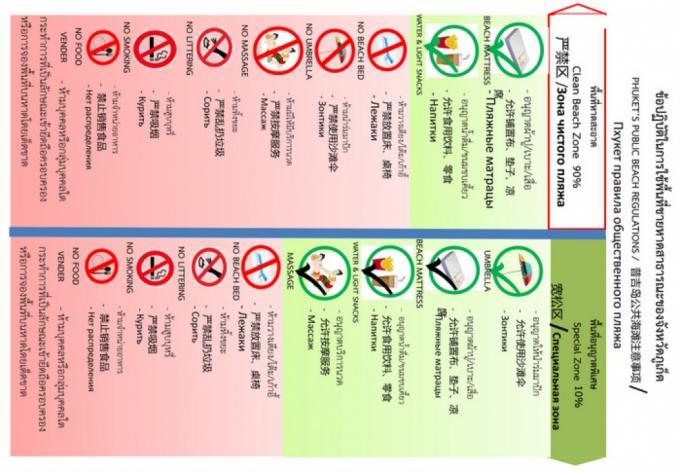 Des documents expliquant les règles d'interdiction de la plage distribués, dans les prochaines sem