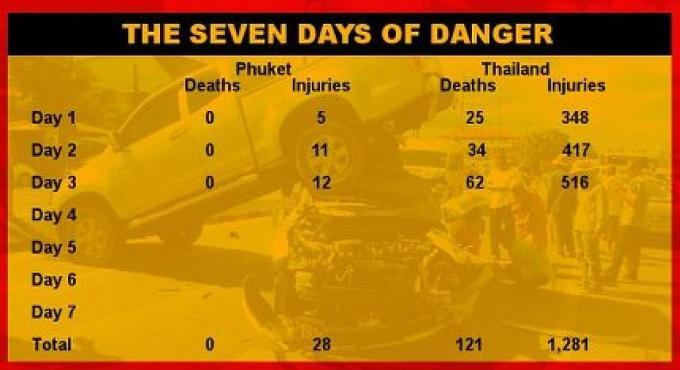 12 accidents hier, à Phuket dans les 7 jours de danger.  Pas de mort