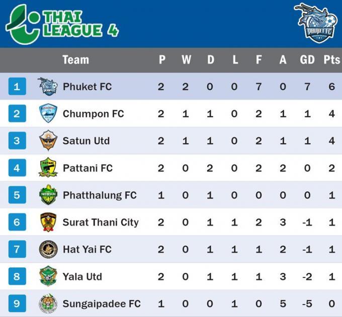 Deux victoires placent le Phuket FC seul en tête de la Thai League 4