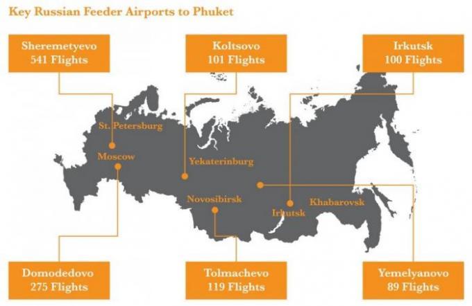 Le tourisme russe à Phuket repart