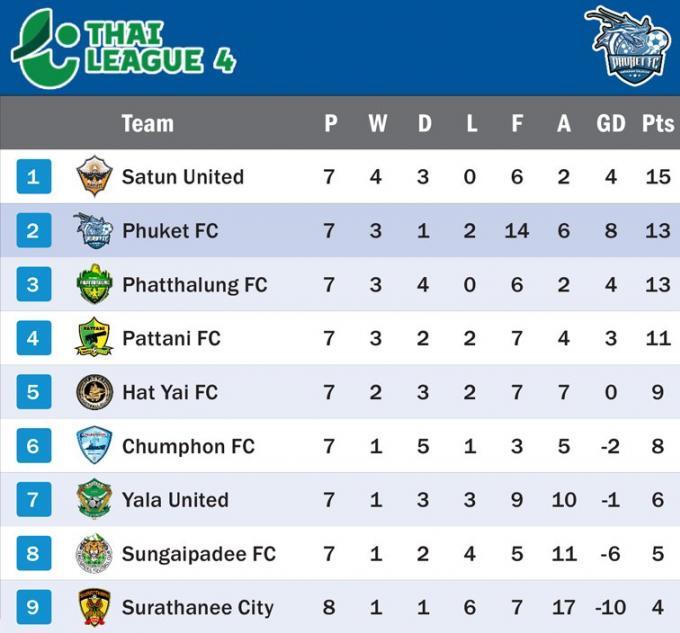 Phuket rebondit en gagnant 3-1 contre Surat Thani City