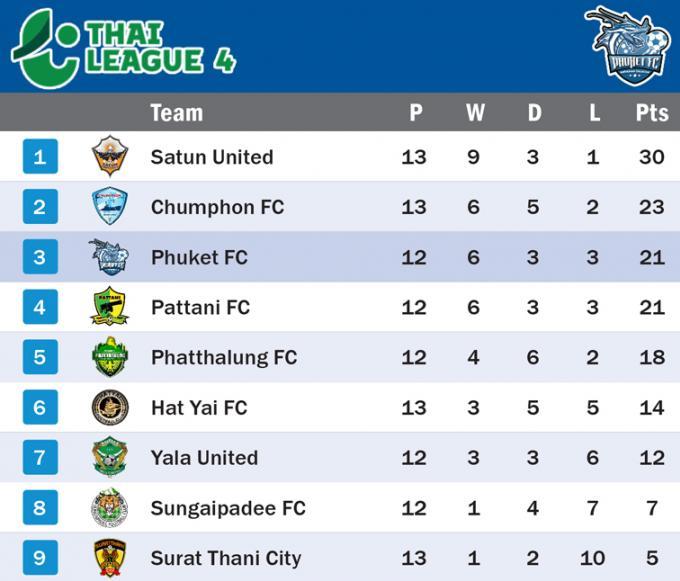 Phuket FC retrouve les terrains et l'emporte face a Chumphon 1-2