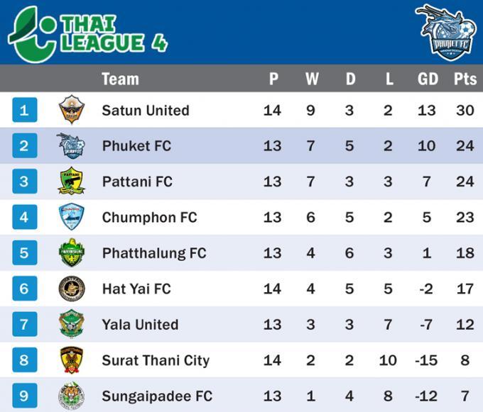 Phuket FC 2eme après sa victoire 1 - 0 contre le leader du classement