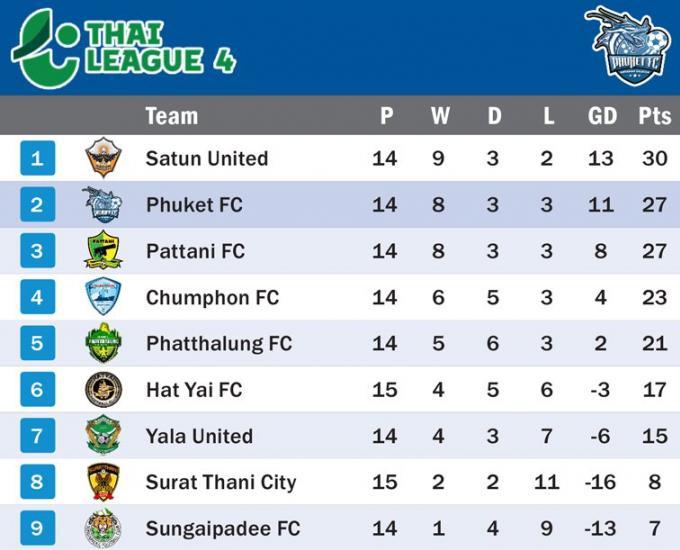 Quatre a la suite : Un but suffit a la victoire de Phuket face a Hat Yai