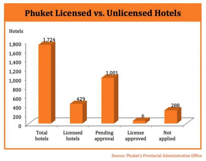 Phuket sous pression : le développement du tourisme confronté a une défaillance du secteur hôtel