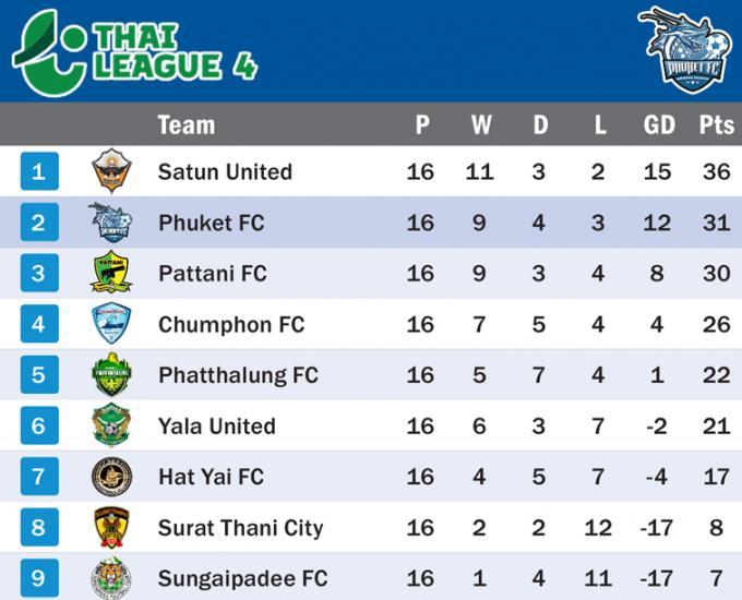 Phuket FC cède du terrain au premier après un match nul contre Phatthalung