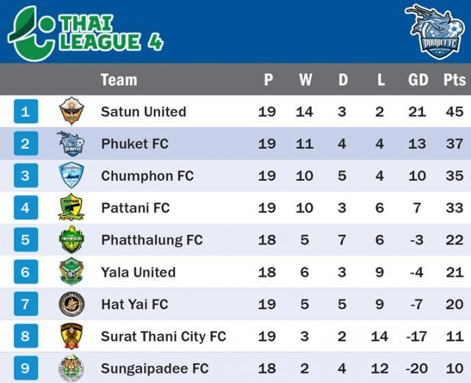 Phuket remporte les trois points dans sa course aux play-offs contre Pattani