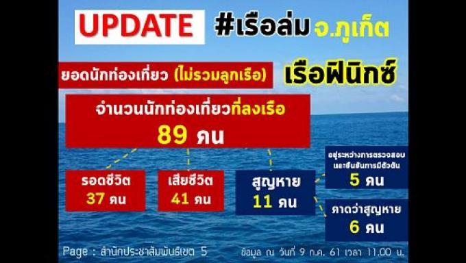 'Bingo des victimes', la police revoit ses chiffres pour mitiger la catastrophe maritime