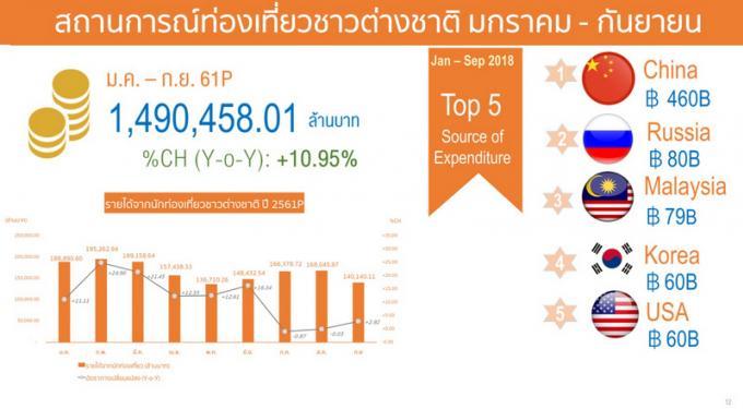 Le nombre d'arrivée de touristes en Thaïlande continue d'augmenter