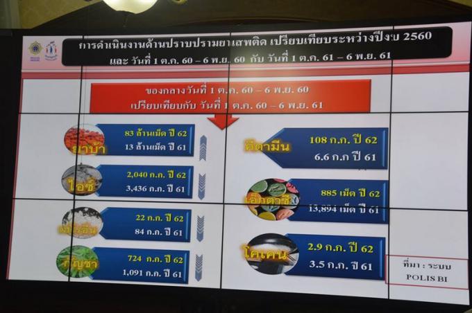 La baisse des prix dans les rues favorise l'expansion de la drogue à Phuket