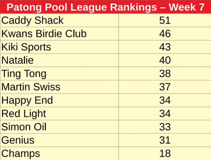 Patong Pool League : Kwan Birdie Team passe devant Caddy Shack