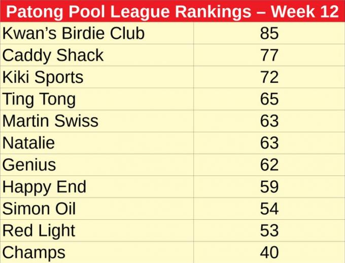 Patong Pool League : Genius en feu