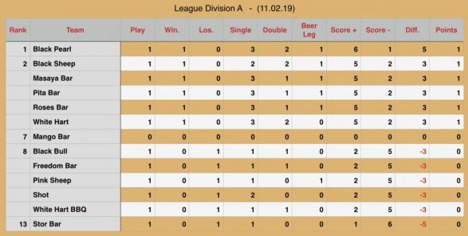 Rawai Pool League, saison 15