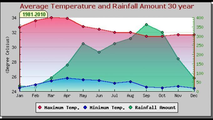Cette année les pluies arriveront plus tard
