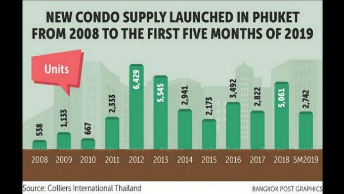 L'offre de nouveaux condos à Phuket atteint un nouveau pic