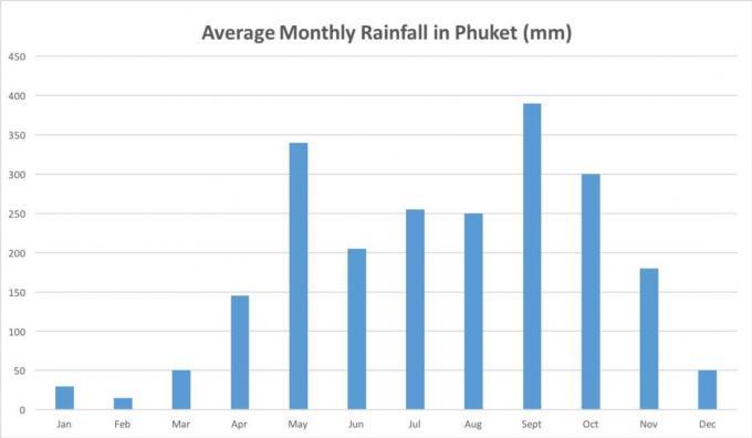 La menace d'une pénurie d'eau à Phuket se profile pour la prochaine saison haute