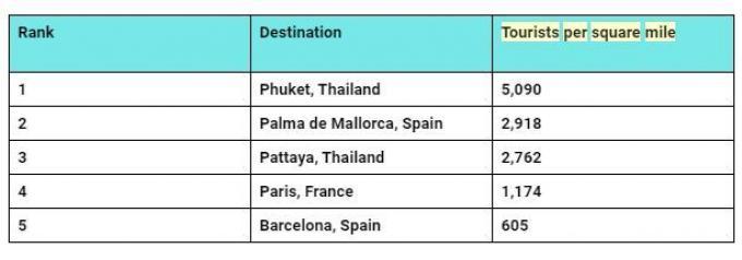 Une étude montre que Phuket compte le plus grand nombre de touristes au mile carré