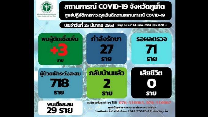 Trois nouveaux cas de COVID-19 à Phuket, 29 au total