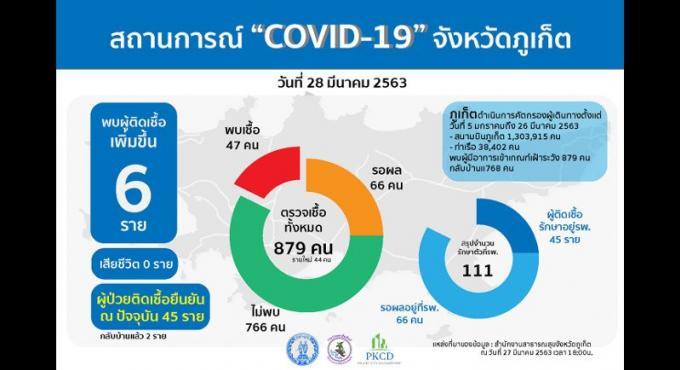 Six nouveaux cas de COVID-19 à Phuket, 47 au total
