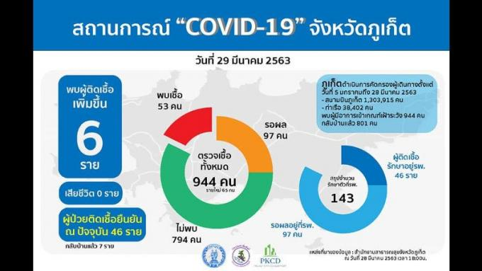 Six nouveaux cas de COVID-19, tous à Patong, 53 au total