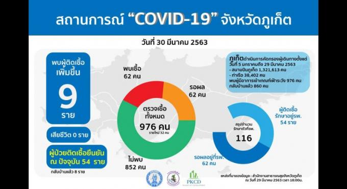 Les infections continuent à se multiplier à Patong, 62 cas à Phuket