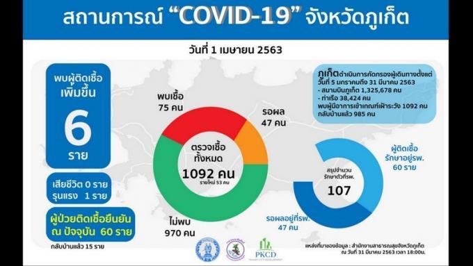 Six nouveaux cas de COVID-19 tous liés à Bangla Rd, 75 cas au total