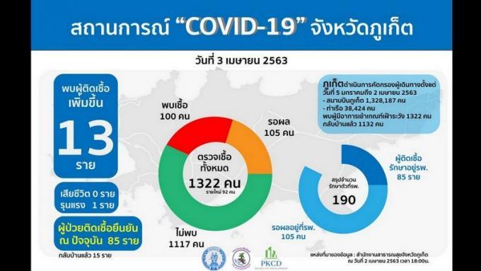 Trois nouveaux cas de COVID-19 à Phuket ont voyagé avec un homme mort dans un train