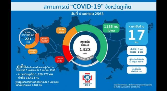 Neuf nouveaux cas de COVID à Phuket, 109 au total