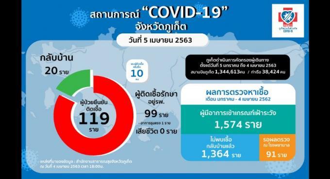 Six membres d'une même famille parmi les dix nouveaux cas de COVID-19 à Phuket, 119 au total