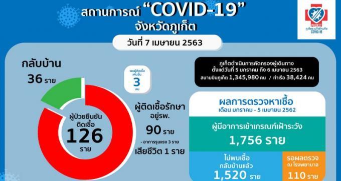 Trois nouveaux COVID-19, tous à Patong