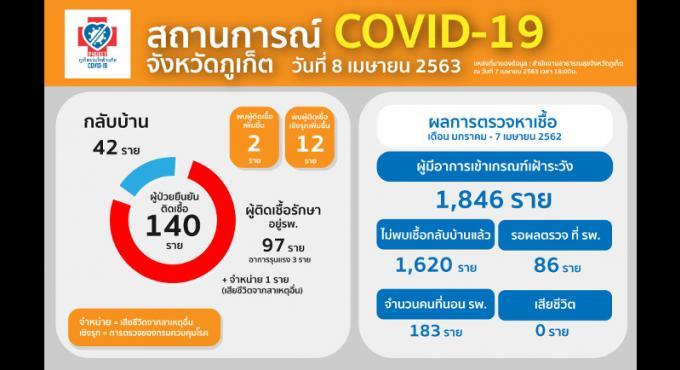 14 nouveaux COVID-19 à Phuket, 140 au total