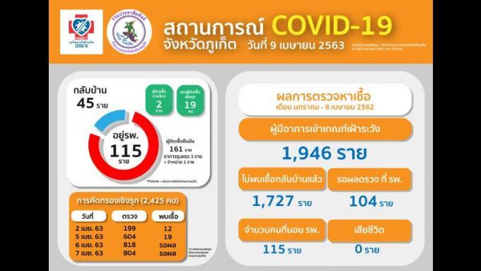 21 nouveaux COVID-19 à Phuket, 161 au total